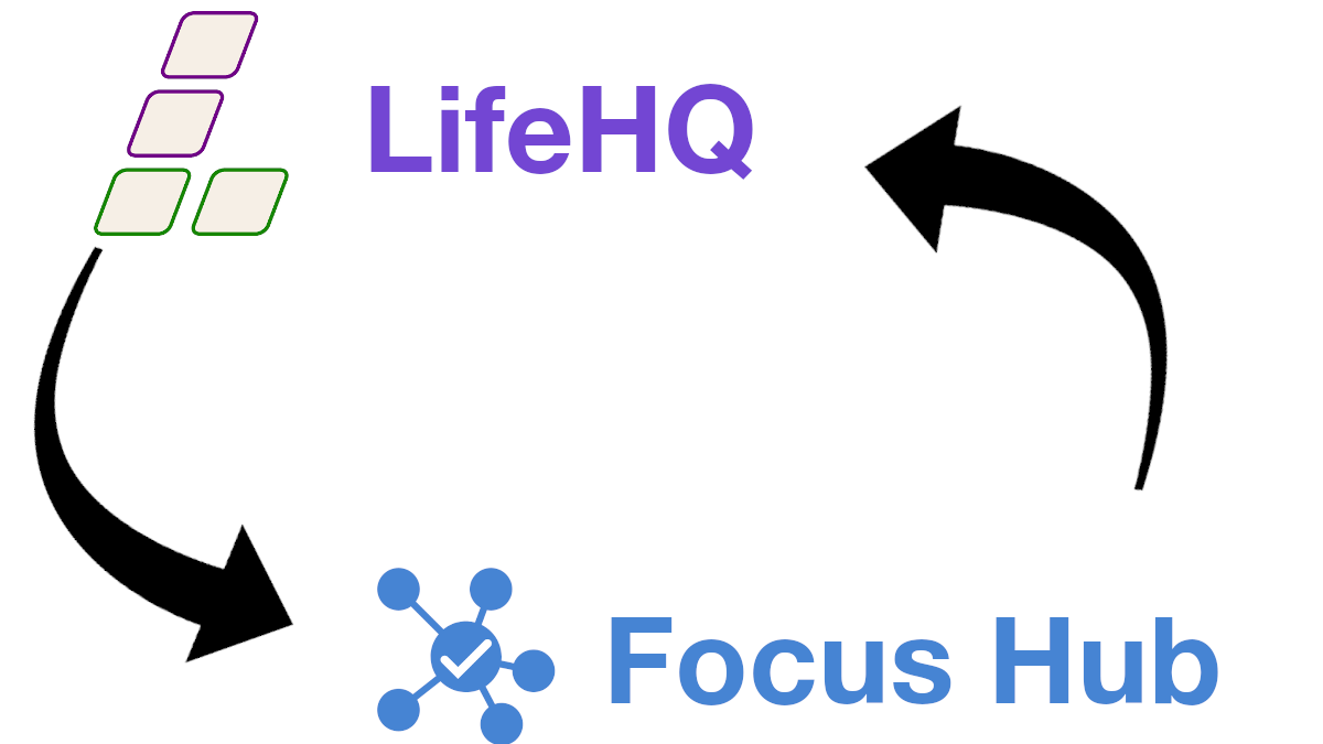 Startup journey #11:  Pivoting LifeHQ to Focus Hub